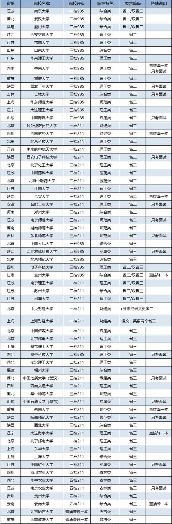 2017年省二、省三可以报考的自主招生院校汇总