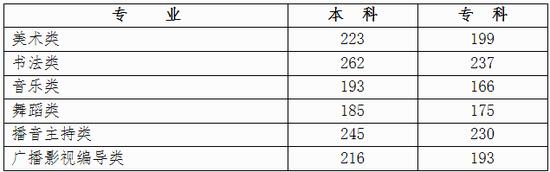 2018年广西艺考分数线查询