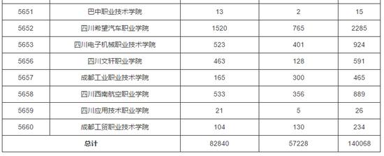 四川2018年高职单招报名将在3月15日18点截止