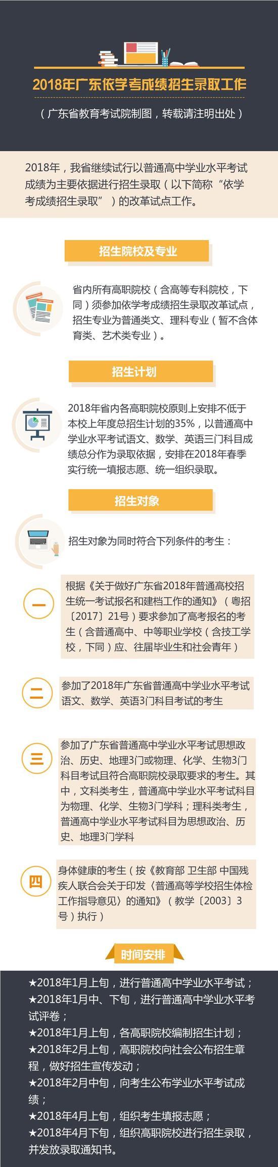 2018年广东依学考成绩招生录取工作即将启动