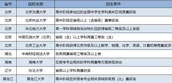 2017年可能认可省二、省三的自主招生院校