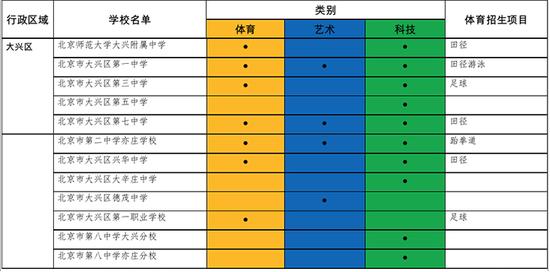 北京周边城区小升初入学途径大汇总(二)