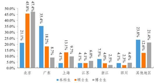 毕业生签三方就业单位所在省(区、市)分布