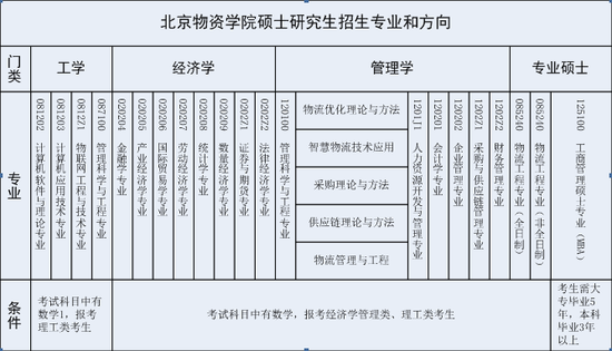 北京物资学院2018年硕士研究生招生调剂手册