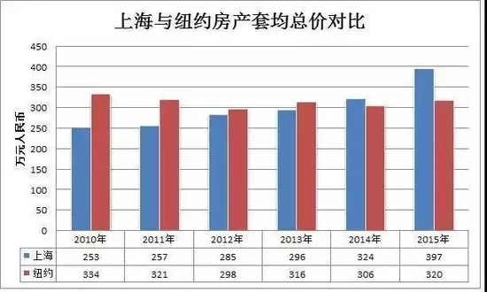 上海与纽约房产套均总价对比 数据来源:21世纪经济报道