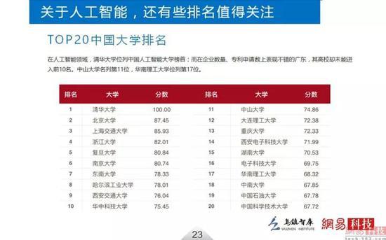 人工智能领域TOP20中国大学排名 图片来源:网易科技与乌镇智库出品的2016《全球人工智能发展报告》