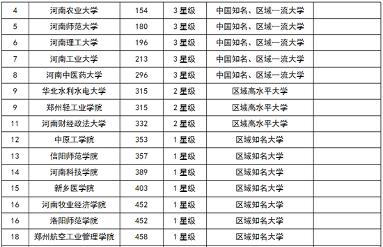 2018河南省大学综合实力排行榜:郑州大学第一