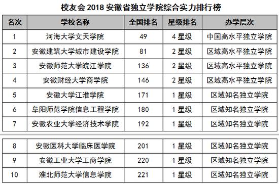 2018安徽省大学综合实力排行榜:中国科技大学第一