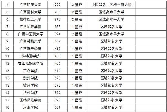 2018广西壮族自治区大学综合实力排行榜:广西大学第一