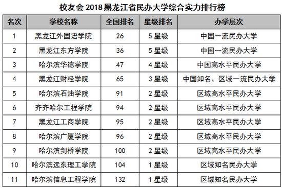2018黑龙江省大学综合实力排行榜:哈尔滨工业大学第一