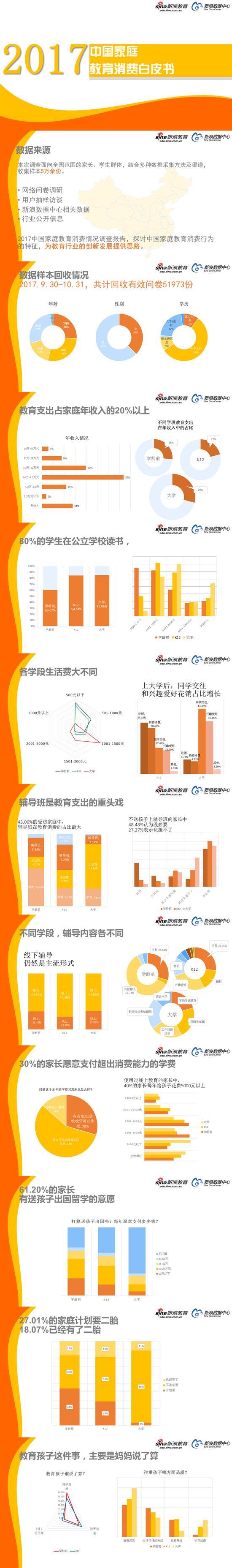 2017中国家庭教育消费白皮书(1)