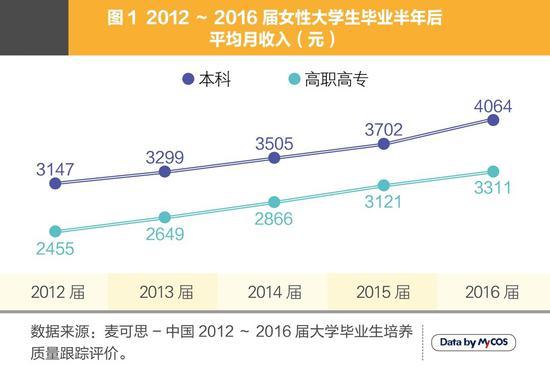 女大学毕业生月收入连续五年上涨