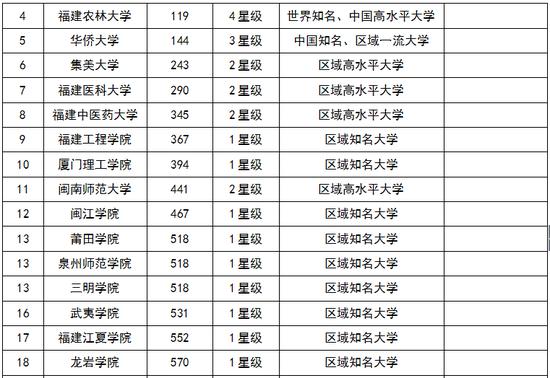 2018福建省大学综合实力排行榜:厦门大学第一