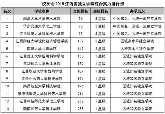 2018江西省大学综合实力排行榜:南昌大学第一