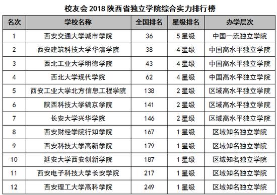 2018陕西省大学综合实力排行榜:西安交通大学第一