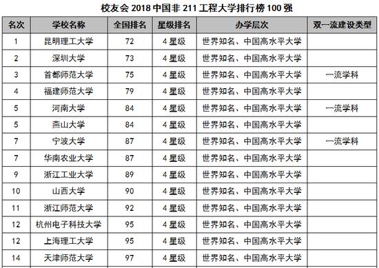 2018中国非211工程大学排行榜:昆明理工大学第一