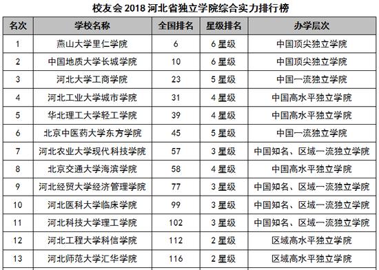 2018河北省大学综合实力排行榜:燕山大学第一