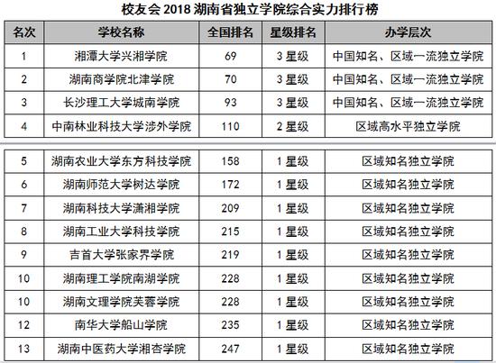 2018湖南省大学综合实力排行榜:中南大学第一