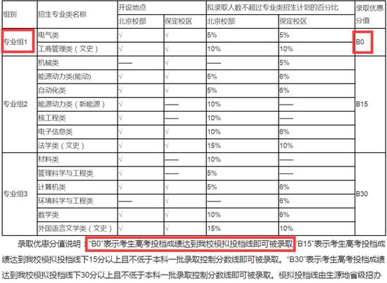 华北电力自招政策