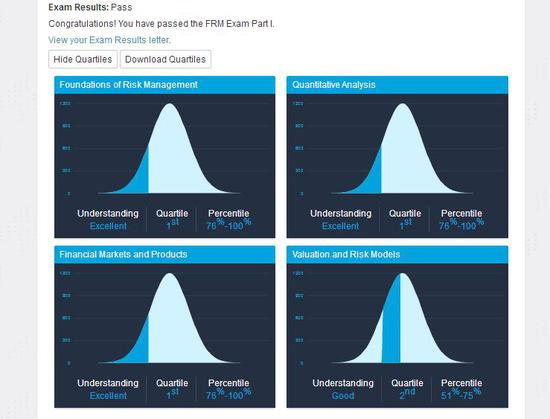 FRM成绩详细解读:查询方法及通过标准全面分享