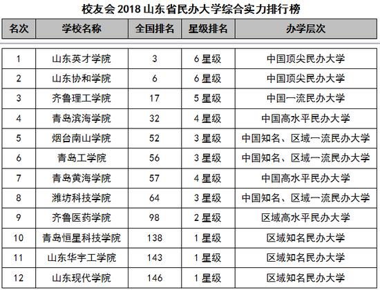 2018山东省大学综合实力排行榜:山东大学第一