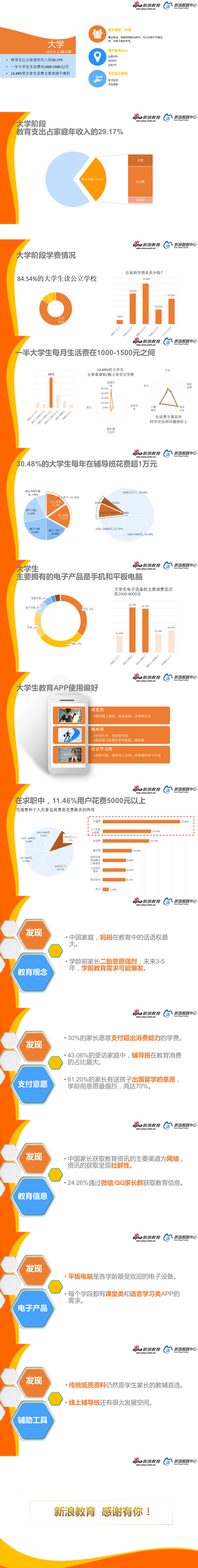 2017中国家庭教育消费白皮书(4)