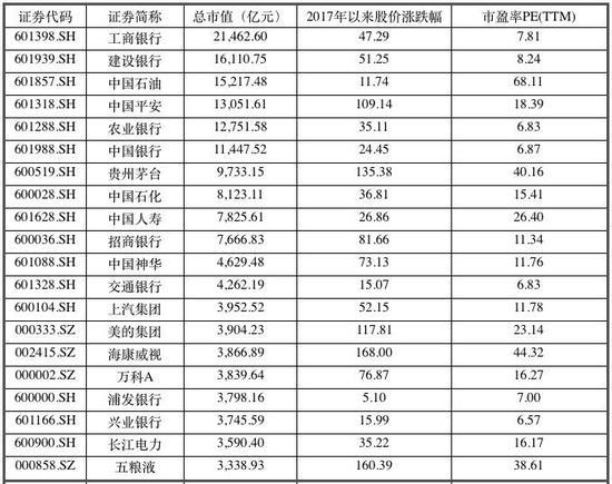(上图为:截至2018年1月11日,81家千亿以上市值公司中前20名情况)