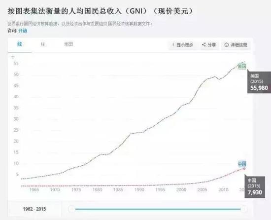中国与美国的人均国民总收入 数据来源:世界银行
