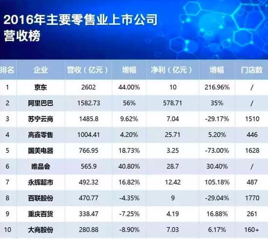 中国主要零售业上市公司营收榜,来源:联商网