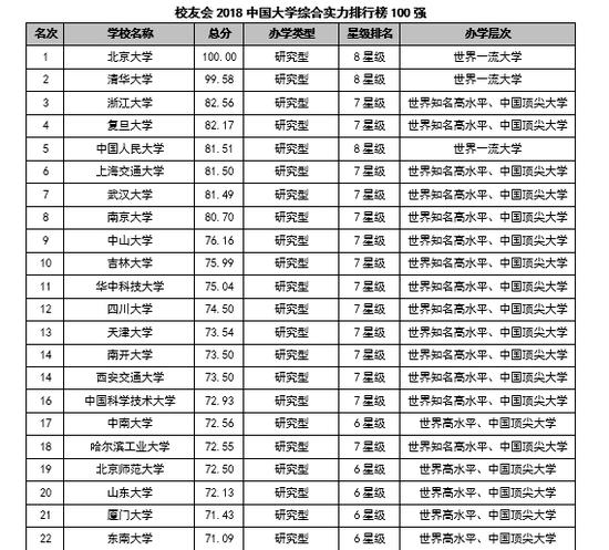 2018最新中国大学排行榜发布:北大第1清华第2