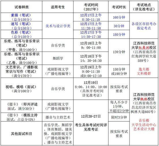 江西:2018艺考统考科目考试时间和考点安排|江