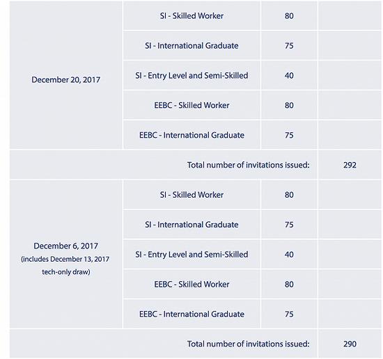 从2017年末省提名分配看2018年BC省移民趋势