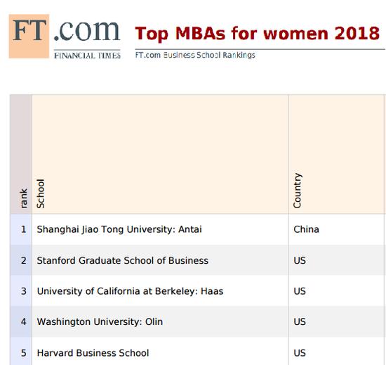 2018《金融时报》交大安泰荣膺全球女性MBA排行榜第一