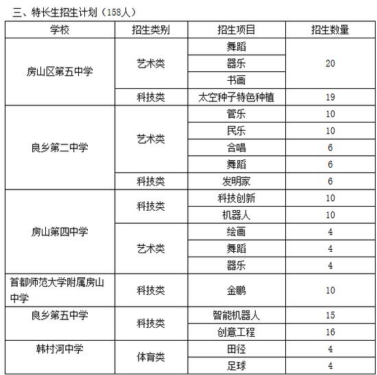 北京周边城区小升初入学途径大汇总(一)