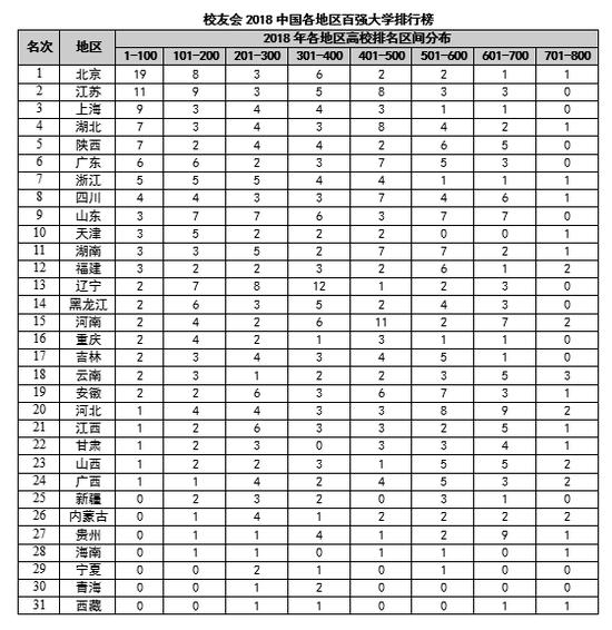 校友会2018中国各地区百强大学排行榜