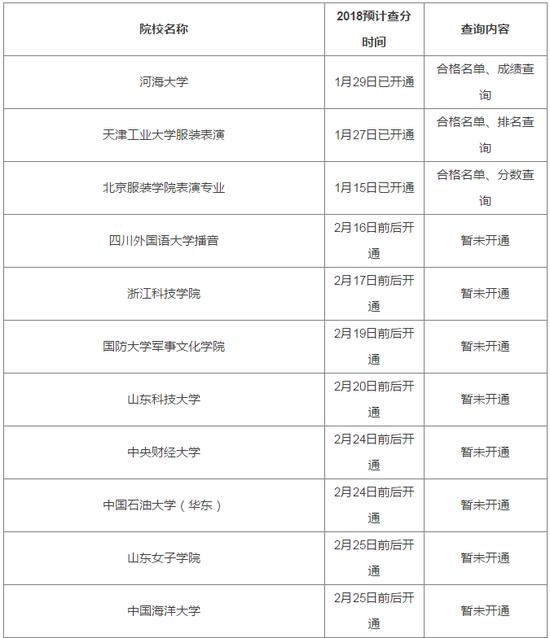2018艺考校考成绩查询时间汇总 艺考生必看(图)
