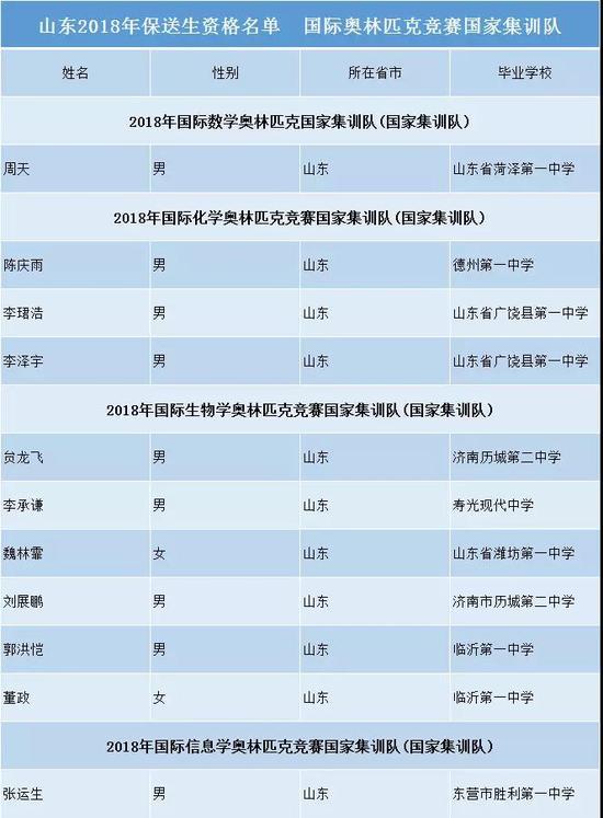 山东310名学生获2018年高考保送资格