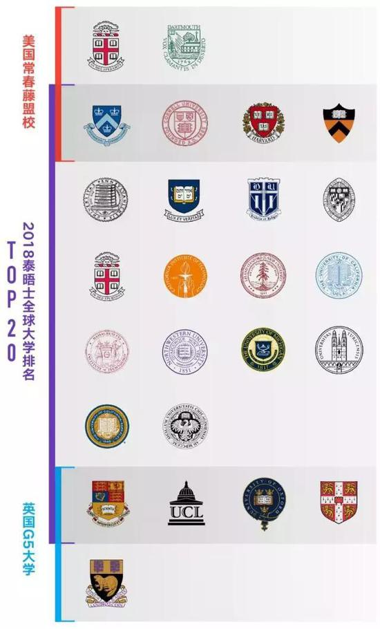 图:常春藤盟校、泰晤士大学排名TOP 20与英国G5大学