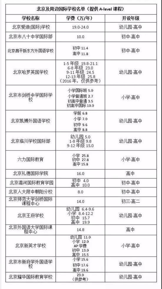 (上表由国际学校家长圈特制,转载请注明出处,按首字母顺序排列,仅供参考)