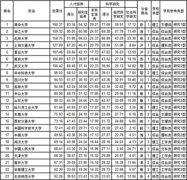 武书连2018中国大学综合实力前200名