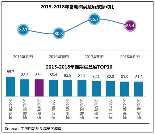 中国电影观众满意度调查