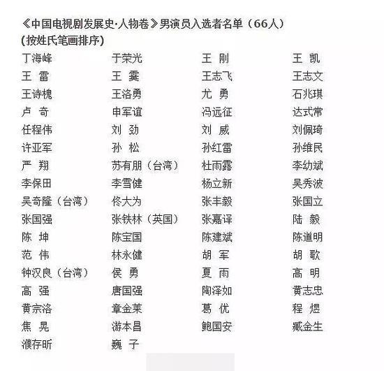 《中国电视剧60年大系•人物卷》男演员
