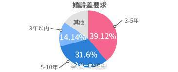 39.12%单身男女认为最佳年龄差为3-5年