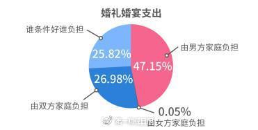 47.15%的单身男女认为应该由男方家庭负担