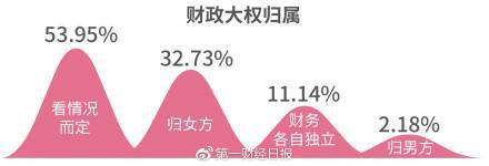 """婚后财政大权不再""""非女莫属"""",11.14%单身男女支持财务各自独立"""