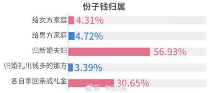 """?82.76%的单身男女支持""""双方一起负责,分工安排"""""""