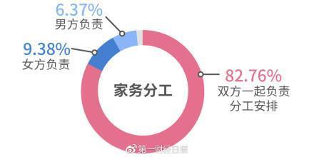 """82.76%的单身男女支持""""双方一起负责"""