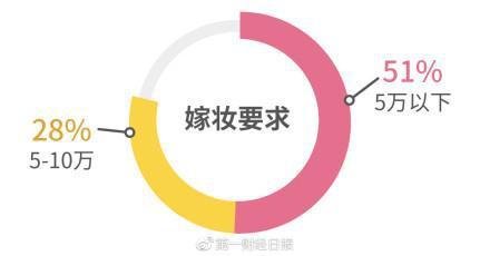81%的人希望婚礼成本在10万以内