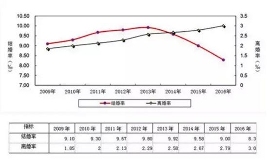 中国的结婚率