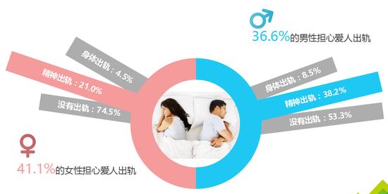 二線城市婚姻情感指數得分最高 近四成男性有過精神出軌